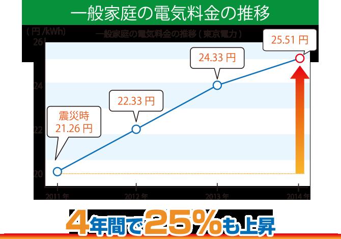一般家庭の電気料金の推移