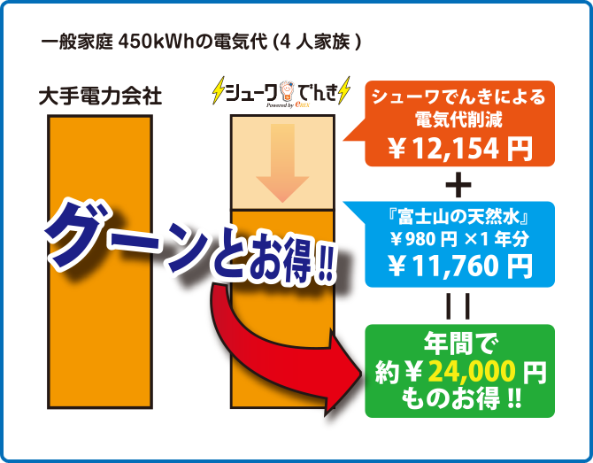 一般家庭 450kWhの電気代(4人家族)